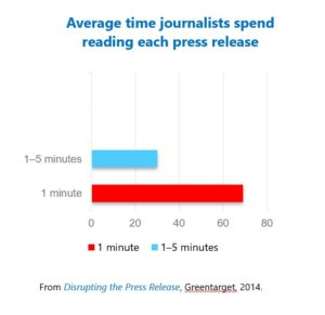 Diagram showing the average time journalists spend reading each press release.
